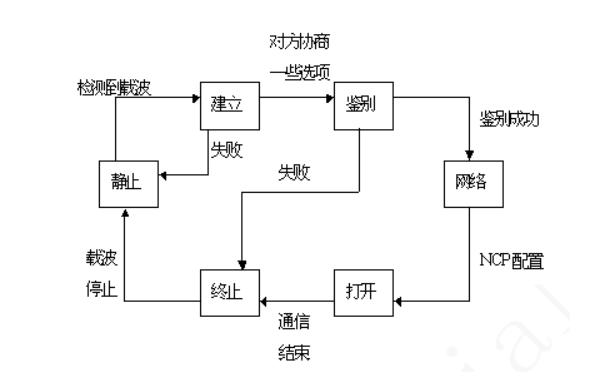 当用户拨号接入ISP时,路由器的调制解调器对拨号做出应答,并建立一条物理连接。这时PC机向路由器发送一系列的LCP分组(封装成多个PPP帧)。这些分组及其响应选择了将要使用的一些PPP参数,接着就进行网络层配置,NCP给新接入的PC机分配一个临时的IP地址,这样PC机就成为Internet上一个主机了。当用户通信完毕时,NCP释放网络层连接,收回原来分配出去的IP地址。接着LCP释放数据链路层连接,最后释放的是物理层的连接。  图PPP协议过程状态图 当线路处于静止状态时,并不存在物理层的连接。当检测到调